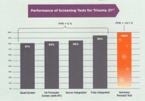 Harmony Prenatal Test